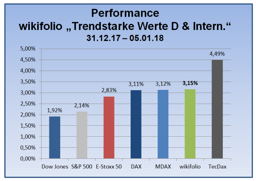 180105_wiki-tsi-performance-indexwerte