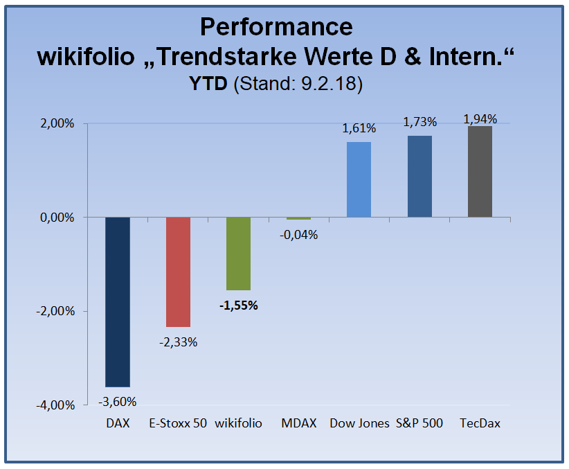 180218_wiki-tsi-performance-indexwerte-seit-ytd