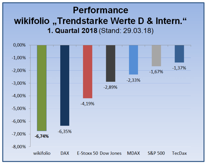 180329_wiki-tsi-performance-indexwerte-seit-ytd
