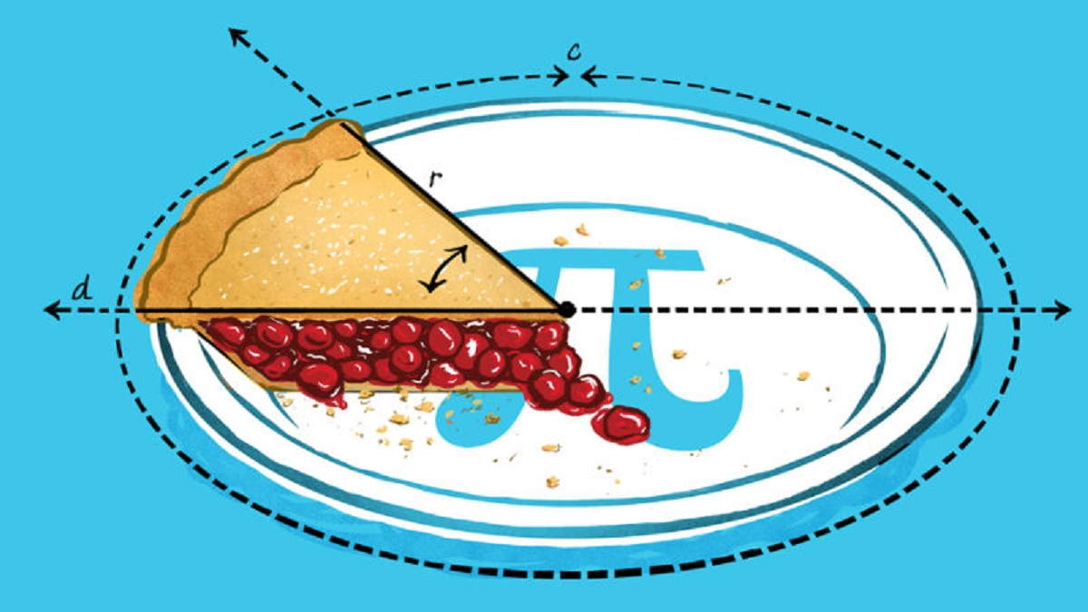 How to Bake Pi: An Edible Exploration of the Mathematics of Mathematics | Category Theory