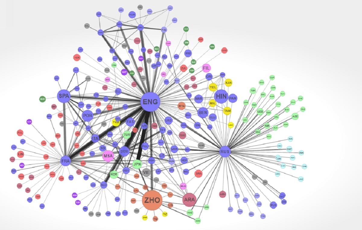 Global Language Networks