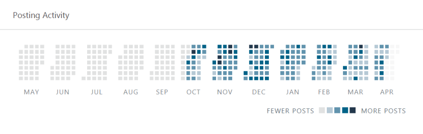 Orderly grid of squares representing dates which are grouped by month with a gradation of colors on each square that indicate in heat map fashion how frequently I post to my website.