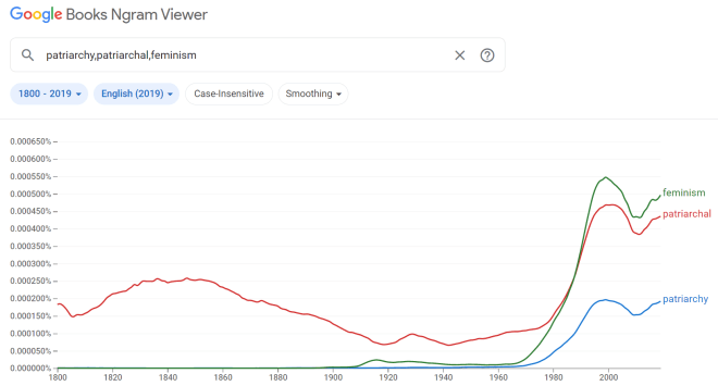 nGram Viewer of three words with very similar usage graphs