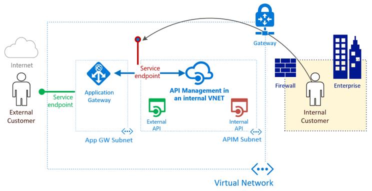 api-management-howto-integrate-internal-vnet-appgateway[1]