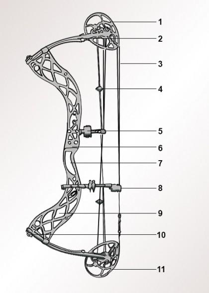 Compoundbogen-Bestandteile-Aufbau