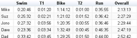 tri_results_table