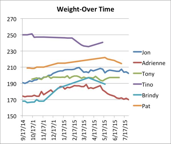 team-weight