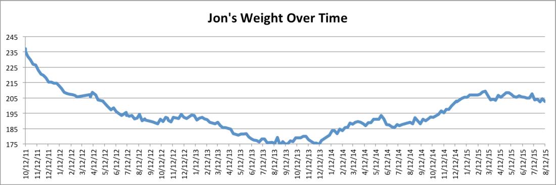 jono-weight