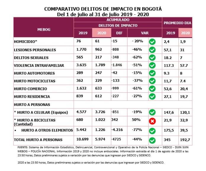 Con nuevo modelo mejora notablemente la seguridad en Bogotá