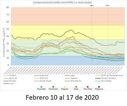gráfica de mejora de calidad del aire en Bogotá
