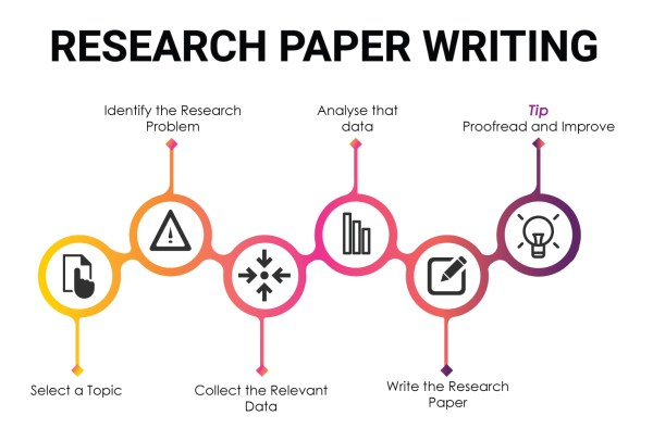 Whats a research paper. What is Research? Definition and ...