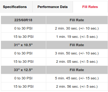 Fill-Rates