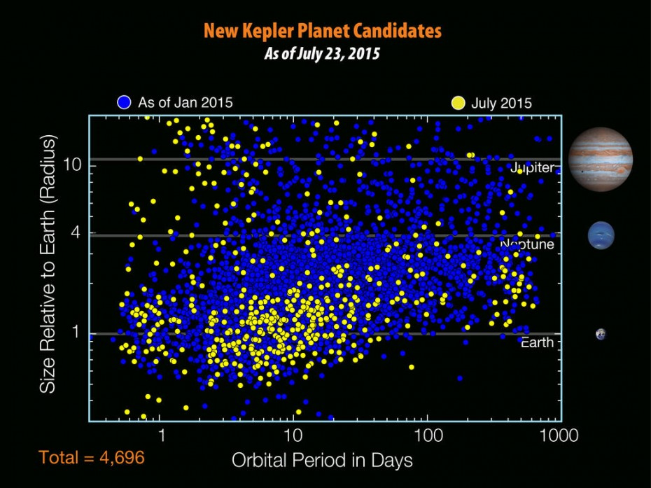 There are 4,696 planet candidates now known with the release of the seventh Kepler planet candidate catalog - an increase of 521 since the release of the previous catalog in January 2015. Larger size here. NASA/W. Stenzel