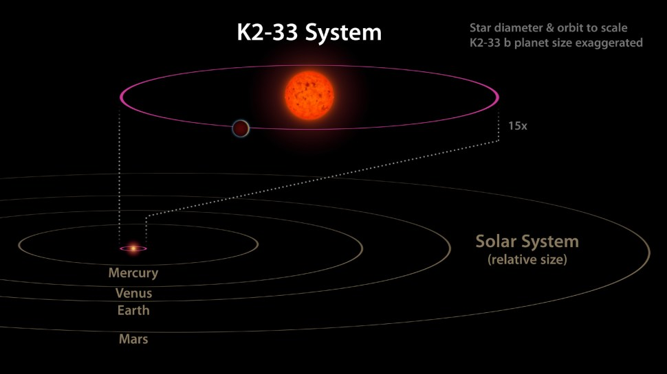 This image shows the K2-33 system, and its planet K2-33b, compared to our own solar system. The planet has a five-day orbit, whereas Mercury orbits our sun in 88 days. The planet is also nearly 10 times closer to its star than Mercury is to the sun.