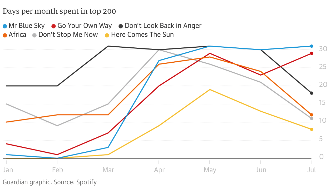 Graphic from The Guardian showing the rise in plays of nostalgic songs during Covid-19