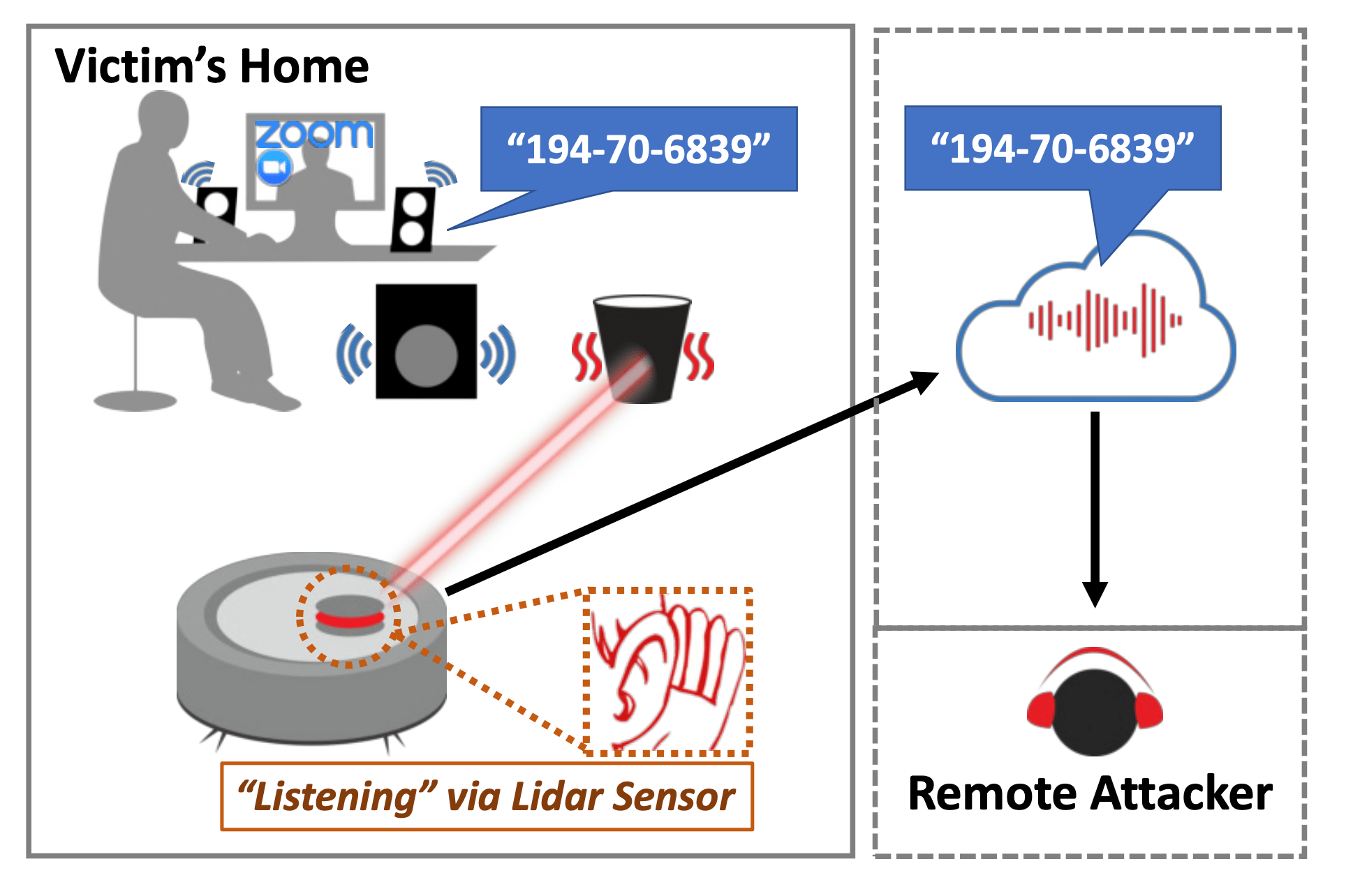 Screenshot of a graphic from an academic paper showing how the scientists used a robotic vacuum cleaner's laser vision system to eavesdrop on the occupant's conversations