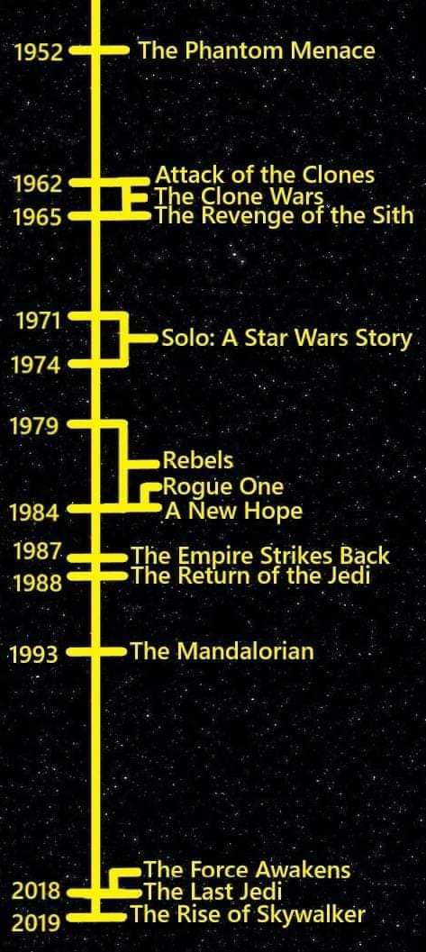 This STAR WARS visual timeline compared to real world years is blowing my mind | Boing Boing