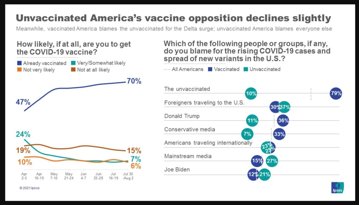 """Unvaccinated people blame """"mainstream media"""" and foreigners for rise in Covid cases 
