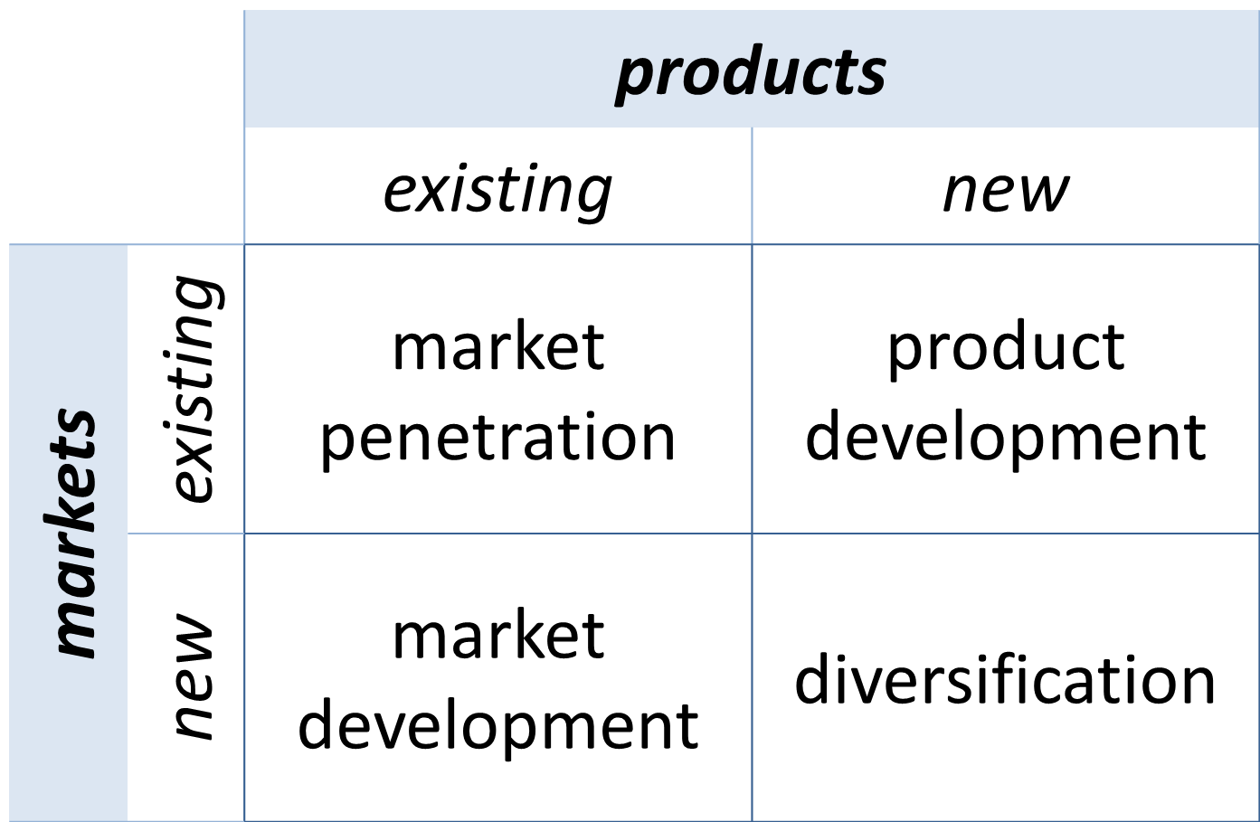 Product market matrix boke consulting for New product development consulting