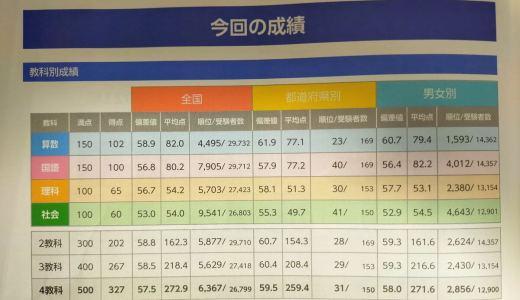 【2021年6月】四谷大塚 全国統一小学生テスト(小4) 結果と反省