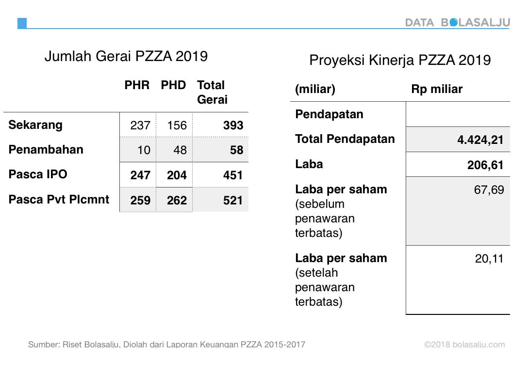 Tabel 2: Proyeksi Kinerja PZZA Pasca 2019