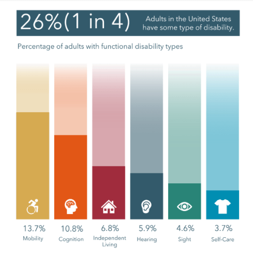 Alt Text: A bar chart shows disability statistics in the U.S. 26% or 1 in 4 adults in the United States have some type of disability. Below that, a bar chart with each bar corresponding to a disability type.