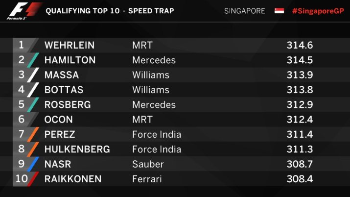 speed-trap-qualy