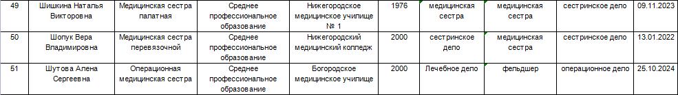 Информация о медицинских работниках