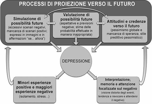 Depressione e proiezione verso il futuro