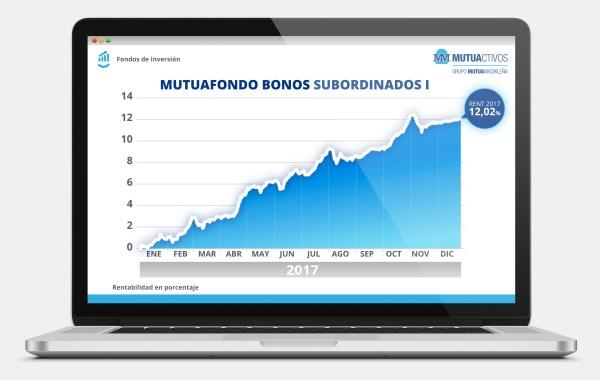 Mutuafondo Bonos Subordinados (Mutua Madrileña), el más rentable del mercado español en 2017
