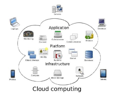 cloudcomputing
