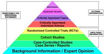 What is Hierarchy of Evidence?