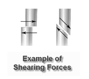 Shearing forces on bone