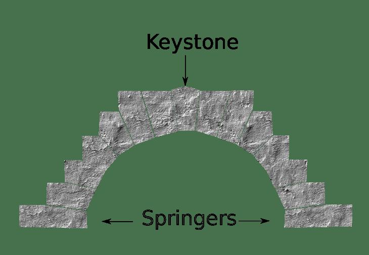 keystone-concept