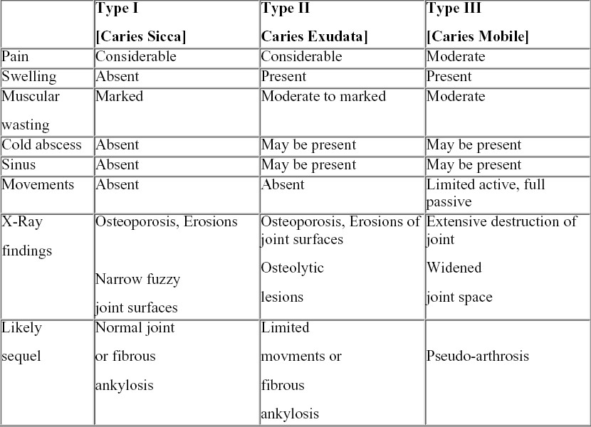 Different forms of tuberculosis of shoulder