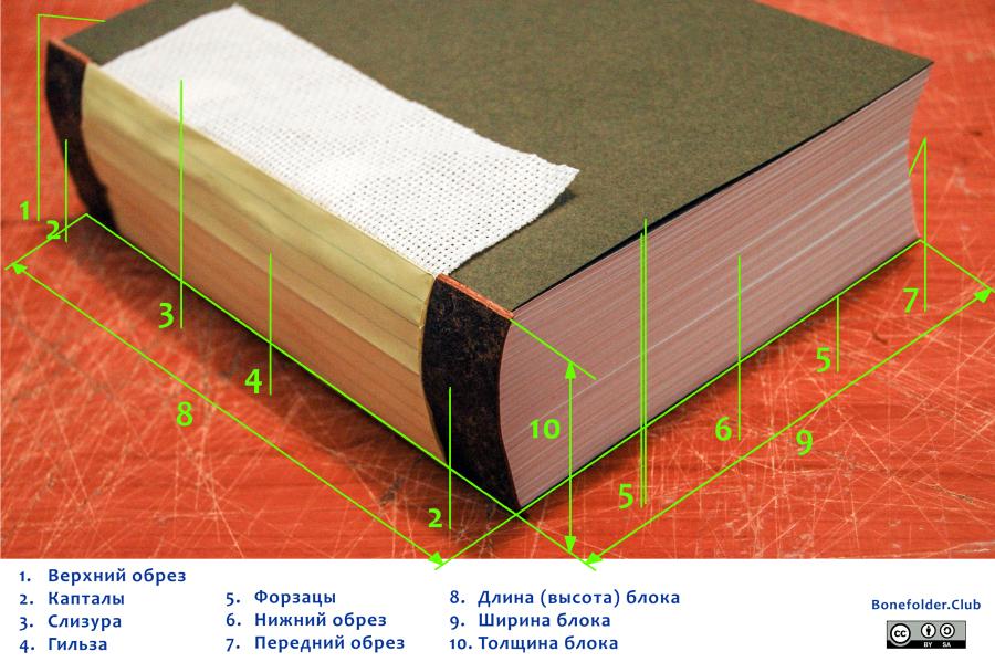 Структура книжного блока