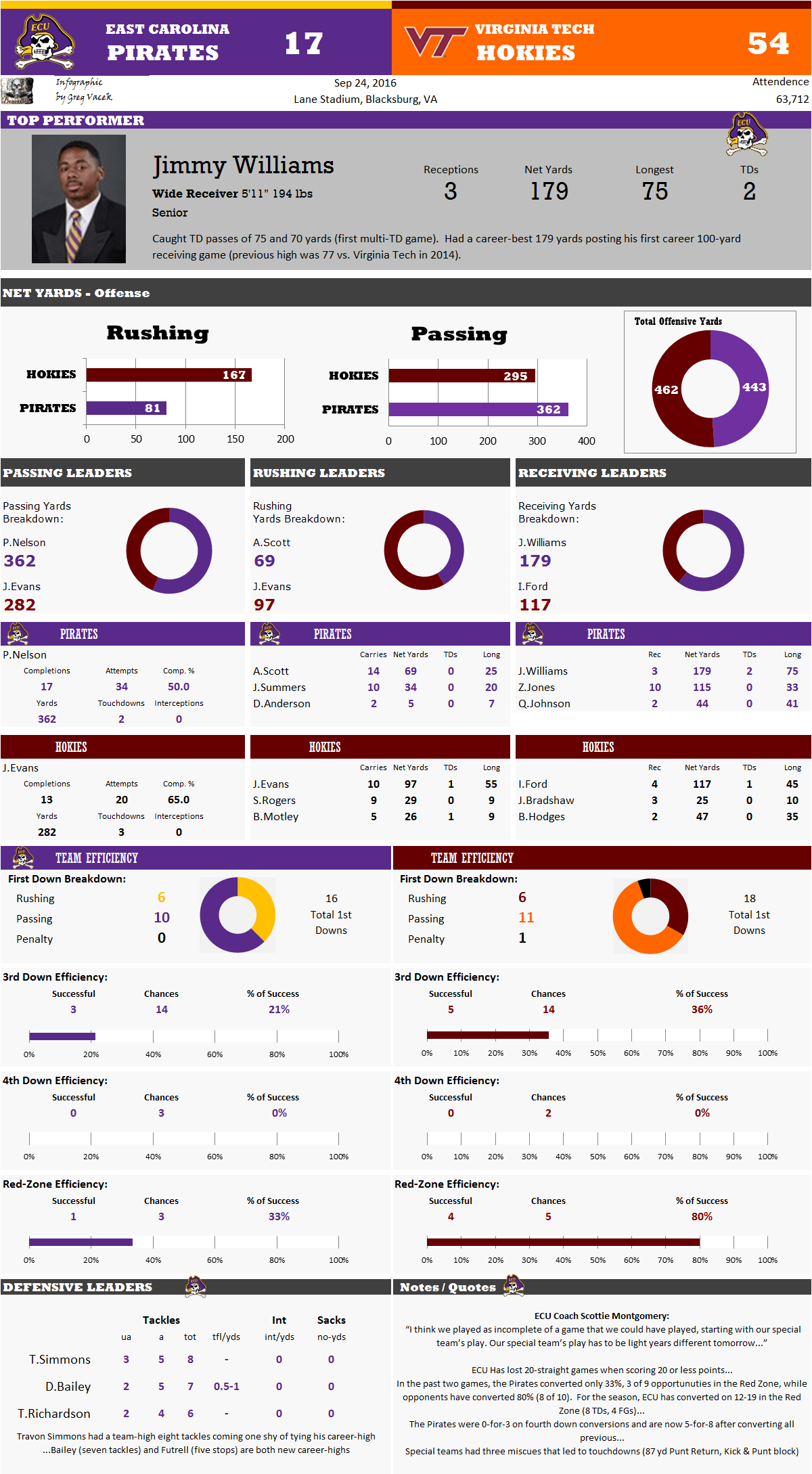 ECU-Virginia Tech Post-Game Infographic (Sept. 24, 2016)