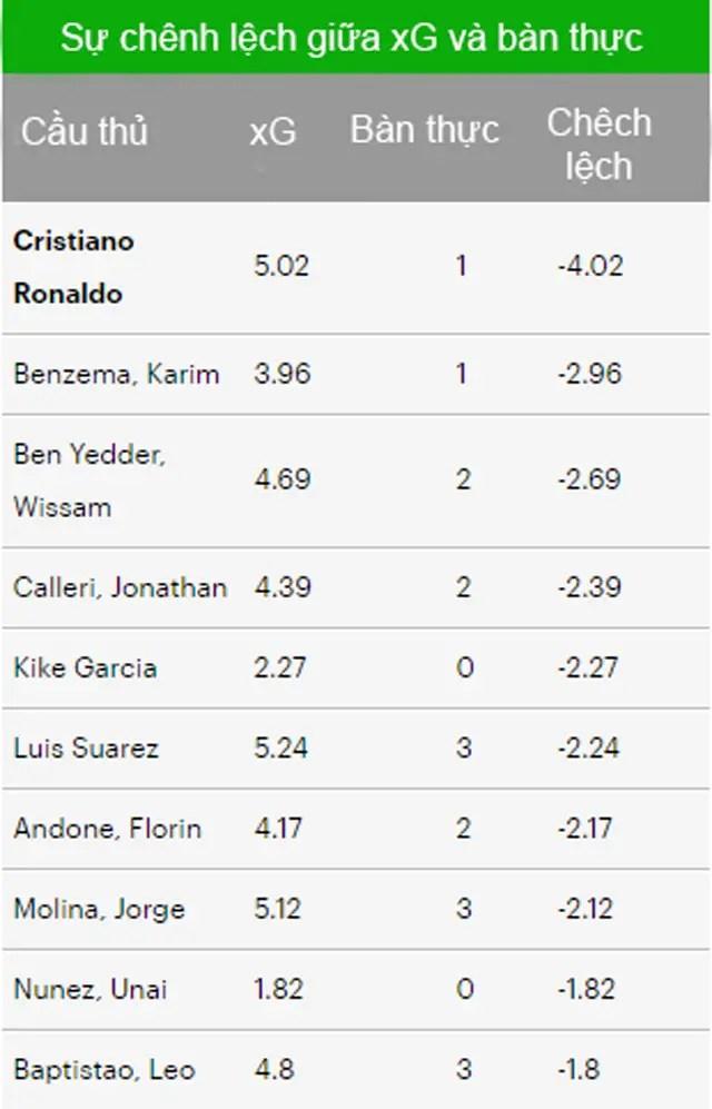 %name Có bỏ lỡ 500 lần nữa, Messi vẫn đạt hiệu suất tốt hơn Ronaldo