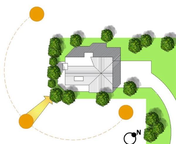 ١- وجهة وموقع المنزل