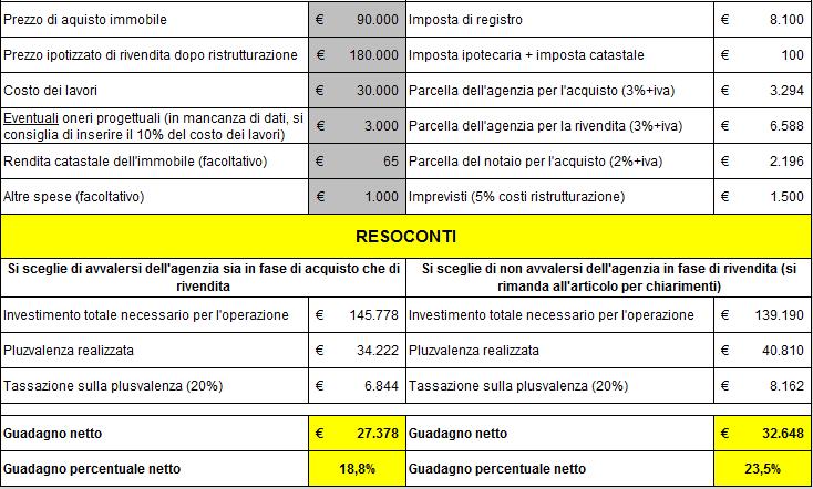 Spese notarili acquisto prima casa 2016 - Costi per acquisto casa ...