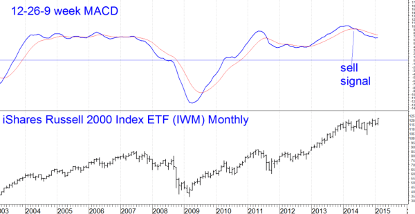 IWM monthly for 021815