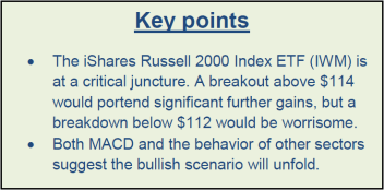 042816 Key Points IWM