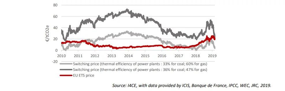 neutralité carbone et évolution du prix du carbone