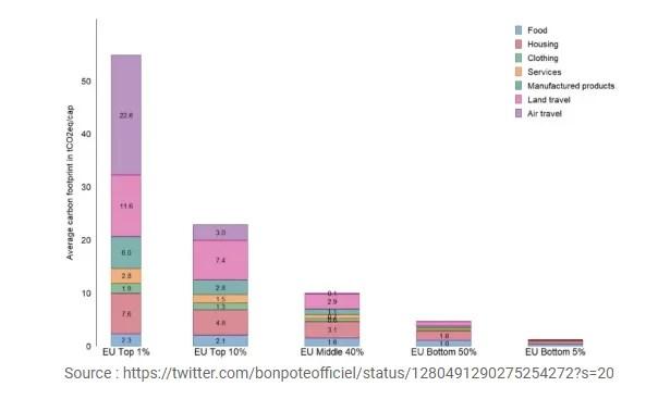 empreinte carbone en Europe selon le revenu