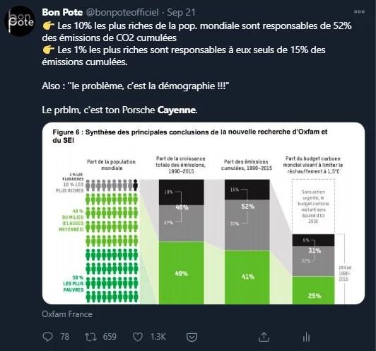 Tweet de Bon Pote sur un rapport Oxfam