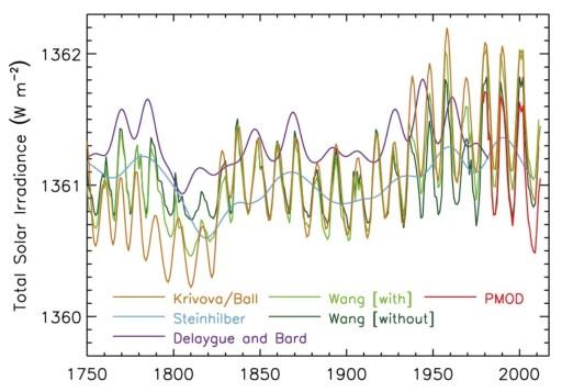 Reconstructions historiques de l'irradiance solaire