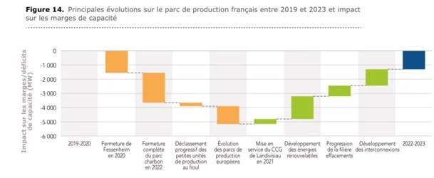 Fessenheim et le reste des projets autour du nucléaire de 2019 à 2023