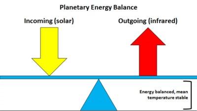 Bilan radiatif : équilibre