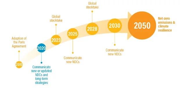Suite de l'Accord de Paris avec ses prochaines étapes