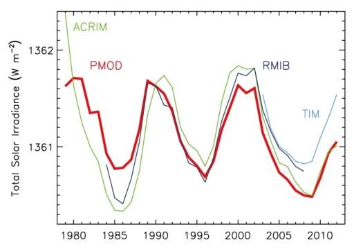 Irradiance solaire mesurée par satellite